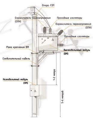 Конструкция - основные модули реклоузера ПСС-10