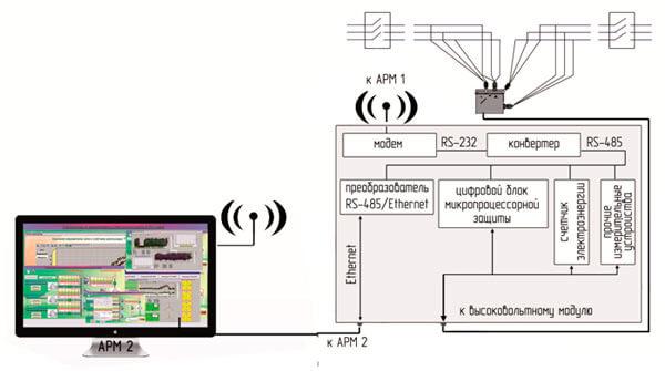 Связь между ПСС-10 и ПК диспетчера осуществляется посредством оборудования связи, размещенного непосредственно в низковольтном модуле ПСС-10