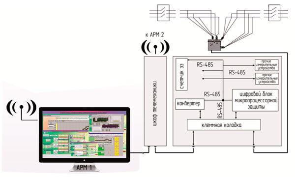 Связь между ПСС-10 и ПК диспетчера осуществляется через устройство сбора и передачи данных (УСПД), находящееся в отдельном шкафу телемеханики