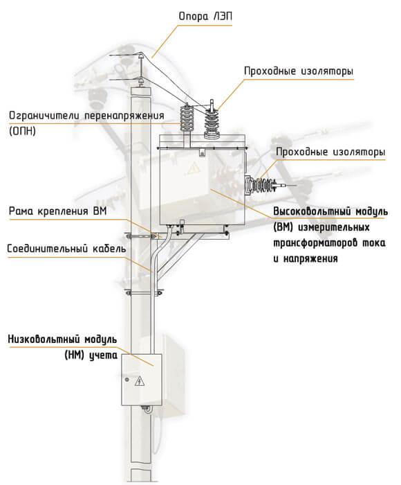 Конструкция - основные модули пункта коммерческого учета электроэнергии